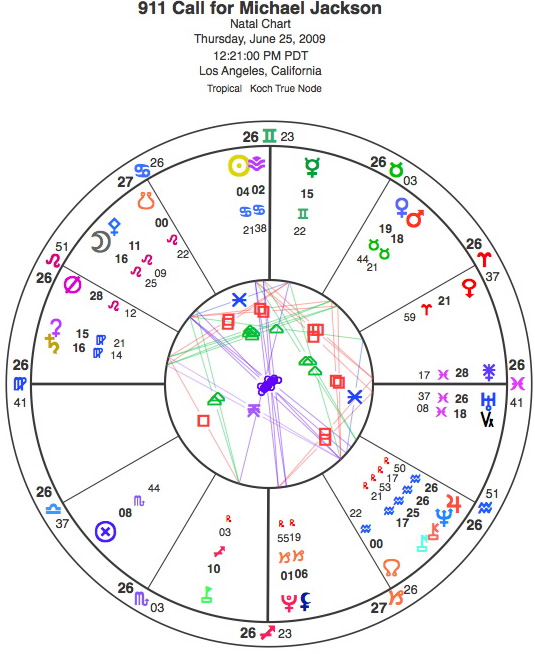 Three Michael Jackson Charts – Astrology and Horoscopes by ...