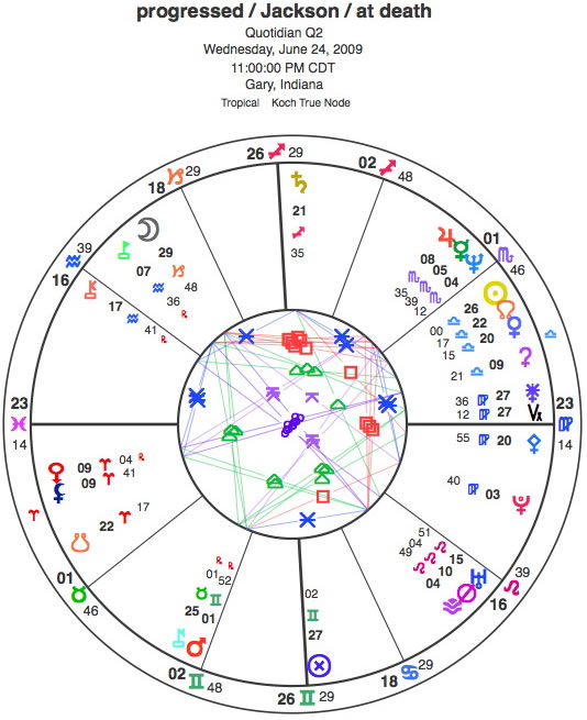 Summary Astrology And Natal Chart Of George Michael Born On 1963
