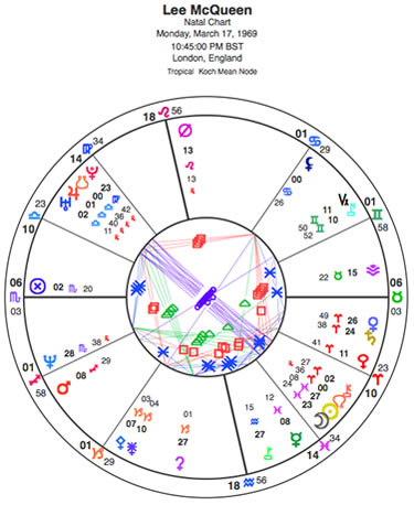 "McQueen was born under the Jupiter-Uranus conjunction of 1969 that created many iconic events. This chart is rated by Astrodatabank as ""C"" which means use caution when applying this information. The data is published but its original source is not known, and the datum is unverified. In my opinion it is an accurate image of the subject."