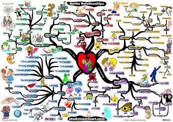 "Humorous postcard explaining how complicated relationships are, which (if you don't read the words) also gives a picture of the human networks surrounding any couple. Author or ""curator"" seems to be Adam Sicinski."