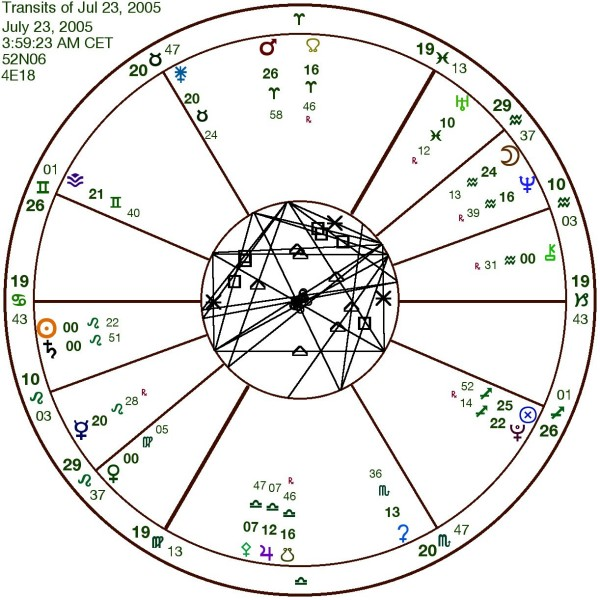 degrees of planets in astrology - photo #19